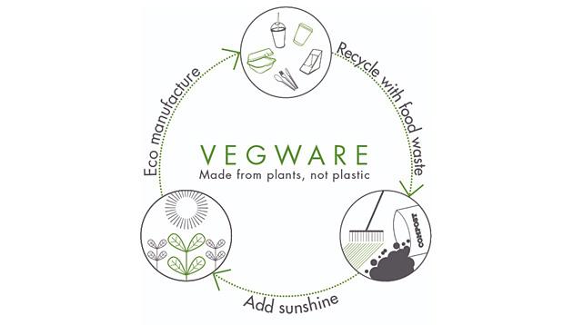 Vegware – hulladék körforgás